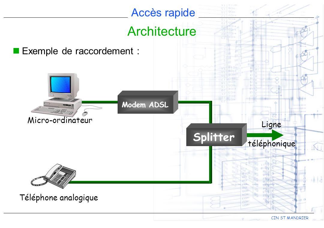 Accès rapide CIN ST MANDRIER Exemple de raccordement : Architecture Splitter Modem ADSL Micro-ordinateur Téléphone analogique Ligne téléphonique