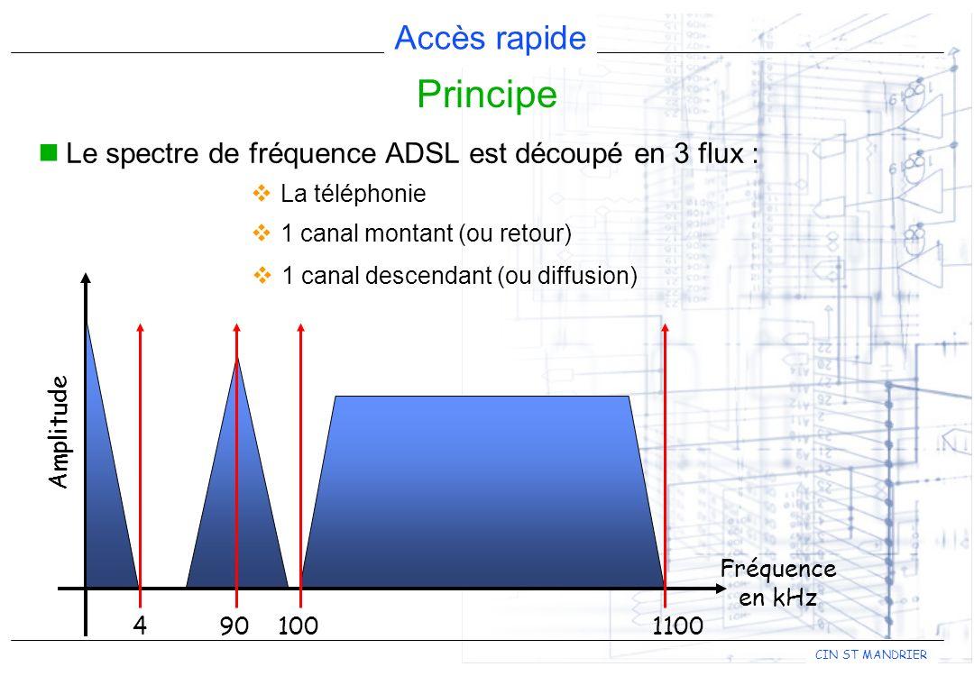 Accès rapide CIN ST MANDRIER Le spectre de fréquence ADSL est découpé en 3 flux : Principe 4 90 1001100 Fréquence en kHz Amplitude La téléphonie 1 canal montant (ou retour) 1 canal descendant (ou diffusion)