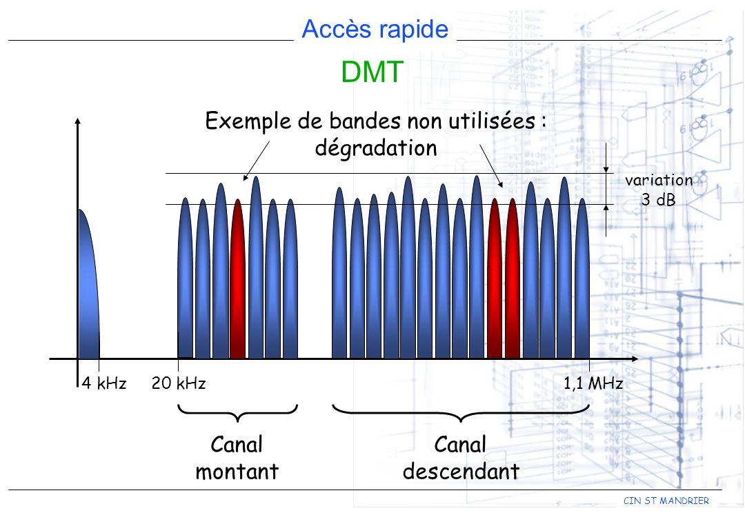 Accès rapide CIN ST MANDRIER DMT Canal montant Canal descendant Exemple de bandes non utilisées : dégradation 4 kHz1,1 MHz20 kHz variation 3 dB
