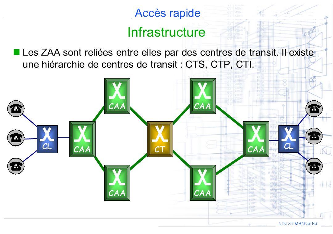 ADSL Asymetric Digital Subscriber Line Formation