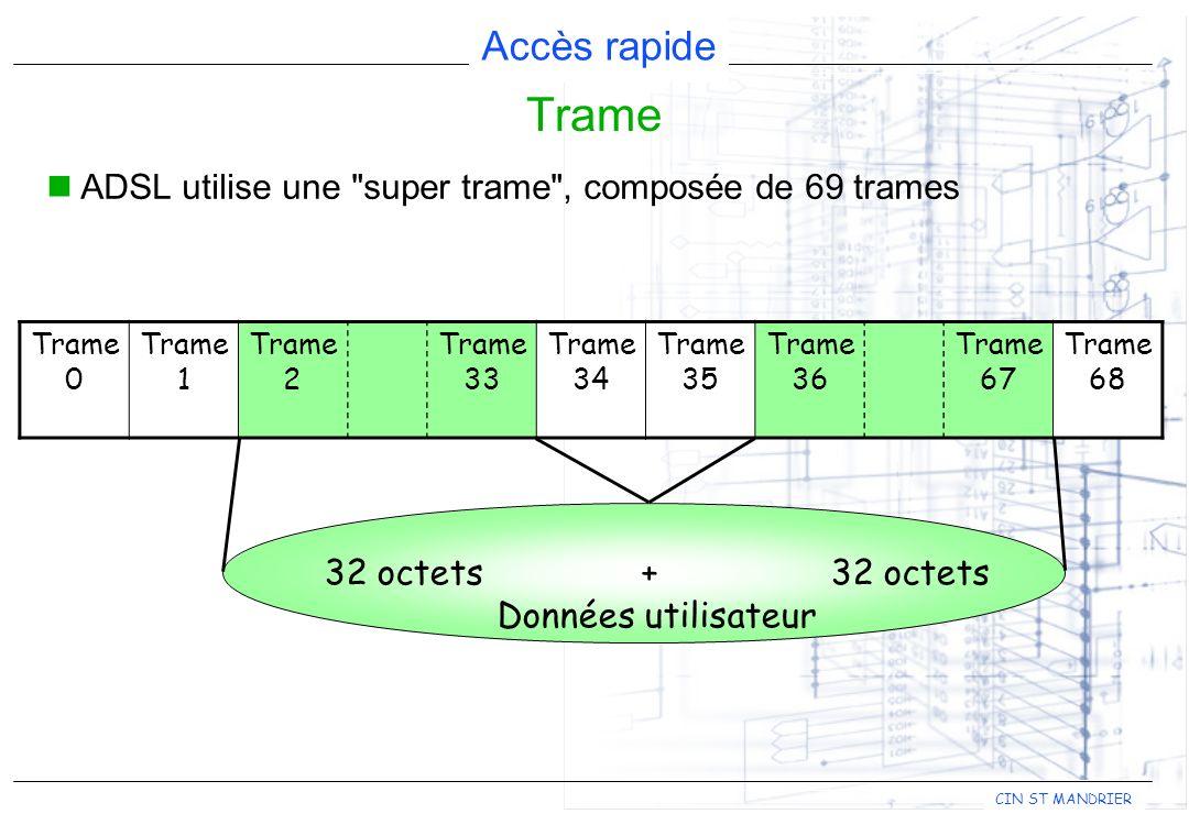 Accès rapide CIN ST MANDRIER ADSL utilise une super trame , composée de 69 trames Trame 0 Trame 1 Trame 2 Trame 33 Trame 34 Trame 35 Trame 36 Trame 67 Trame 68 32 octets+ 32 octets Données utilisateur