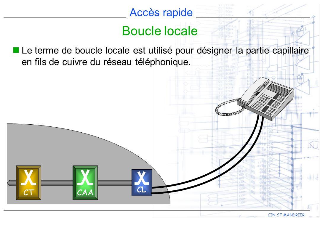 Accès rapide CIN ST MANDRIER Le raccordement d un usager consiste en une boucle de courant constitué par les deux fils de cuivre d une paire d abonné, l impédance du poste et l impédance de l interface ligne coté commutateur.