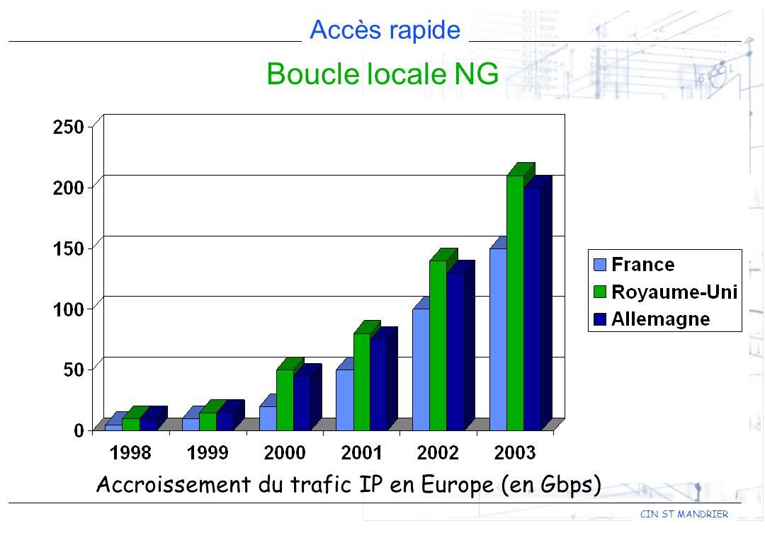 Accès rapide CIN ST MANDRIER Boucle locale NG Deux motivations justifient le développement de BL à haut débit : L accès à haut débit à Internet L interconnexion de réseaux locaux distants Opérateur BL Accroissement du trafic IP en Europe (en Gbps)