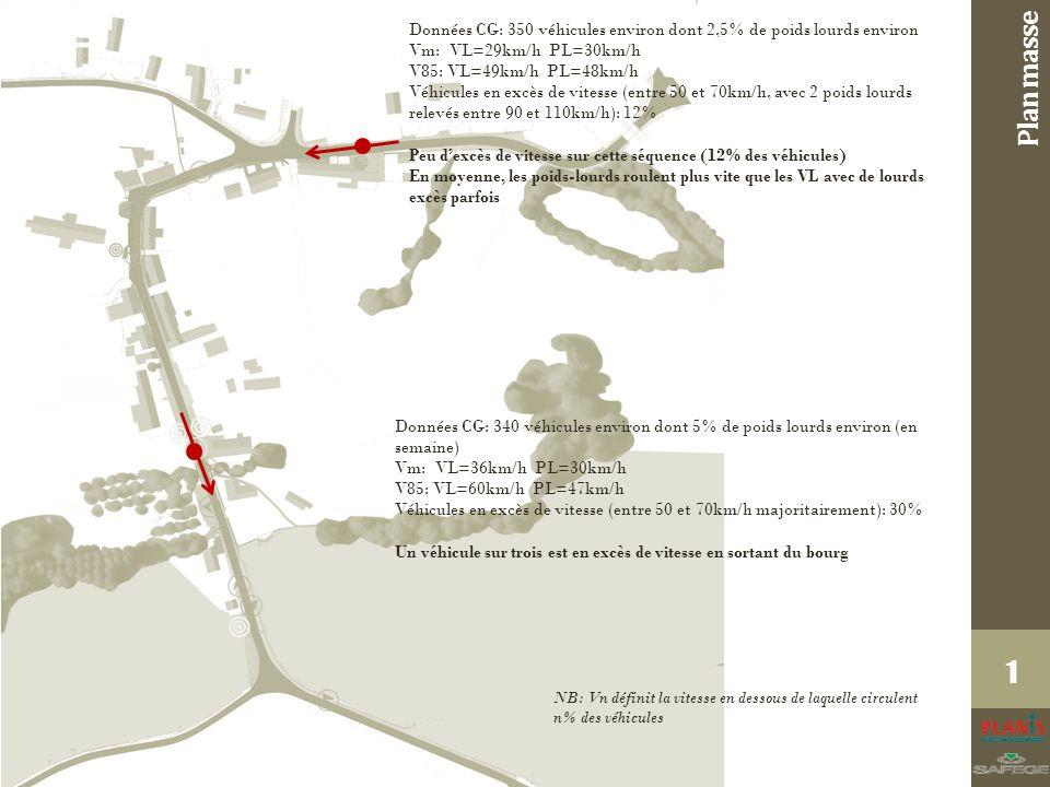 Plan masse 1 Données CG: 350 véhicules environ dont 2,5% de poids lourds environ Vm: VL=29km/h PL=30km/h V85: VL=49km/h PL=48km/h Véhicules en excès de vitesse (entre 50 et 70km/h, avec 2 poids lourds relevés entre 90 et 110km/h): 12% Peu dexcès de vitesse sur cette séquence (12% des véhicules) En moyenne, les poids-lourds roulent plus vite que les VL avec de lourds excès parfois Données CG: 340 véhicules environ dont 5% de poids lourds environ (en semaine) Vm: VL=36km/h PL=30km/h V85: VL=60km/h PL=47km/h Véhicules en excès de vitesse (entre 50 et 70km/h majoritairement): 30% Un véhicule sur trois est en excès de vitesse en sortant du bourg NB: Vn définit la vitesse en dessous de laquelle circulent n% des véhicules