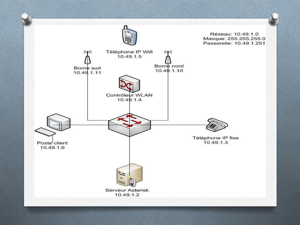 Configuration du roaming(1) o Roaming est le faite dutiliser le Wi-Fi pour la téléphonie sur IP o Roaming est se déplacé en cour de la conversation o Roaming est le changement de borne sans interrompre la conversation