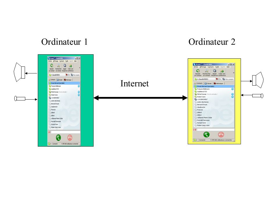 Ordinateur 1 Internet Ordinateur 2