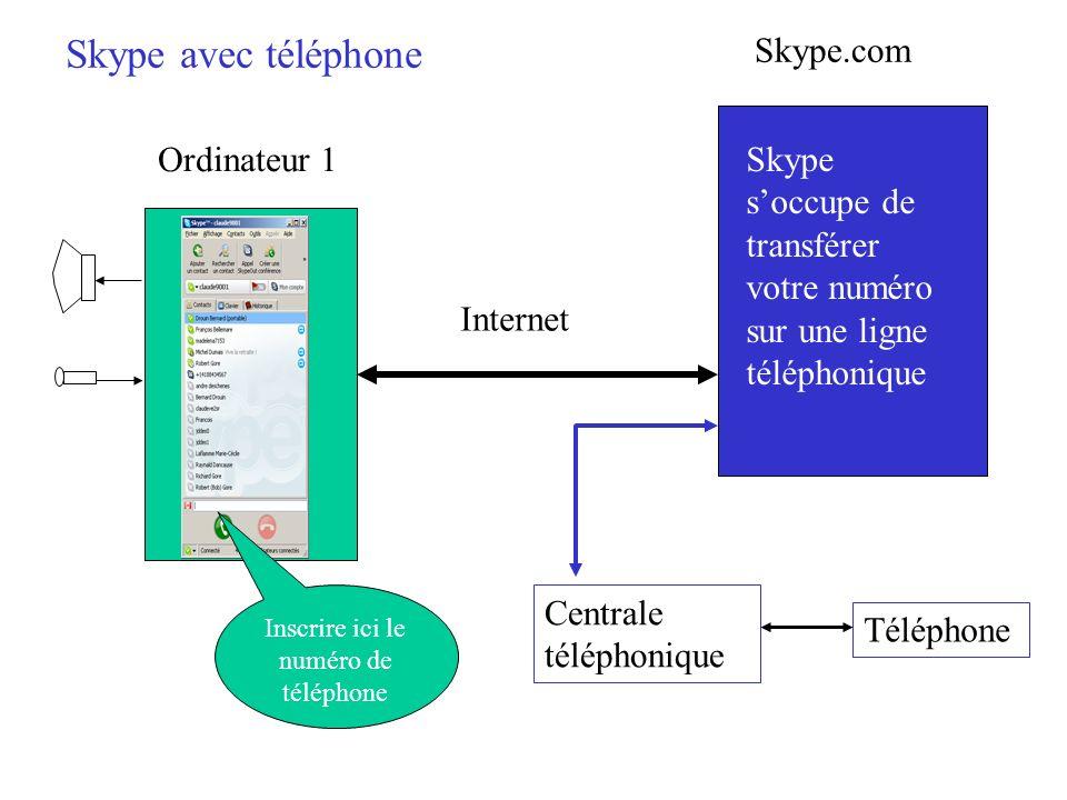 Internet Ordinateur 1 Inscrire ici le numéro de téléphone Skype.com Skype soccupe de transférer votre numéro sur une ligne téléphonique Centrale télép