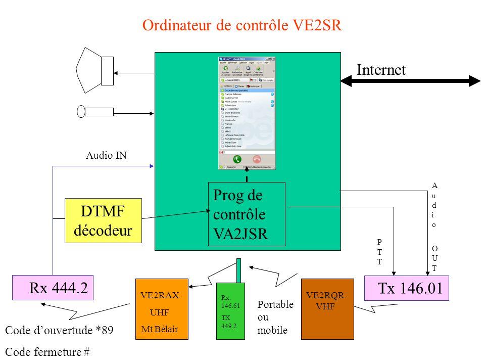 Ordinateur de contrôle VE2SR Prog de contrôle VA2JSR Internet Rx 444.2 DTMF décodeur Audio IN Tx 146.01 PTTPTT Audio OUTAudio OUT Code douvertude *89