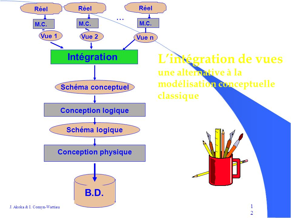 J.Akoka & I. Comyn-Wattiau 1212 Intégration...