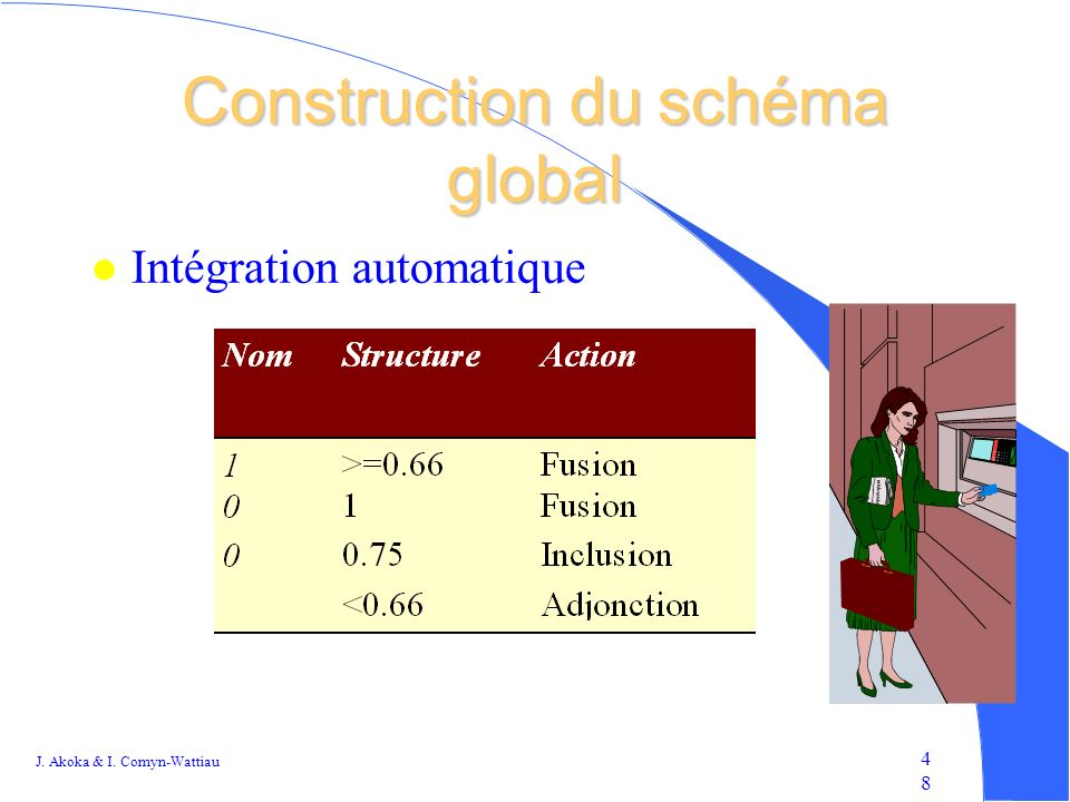 J. Akoka & I. Comyn-Wattiau 4848 Construction du schéma global l Intégration automatique