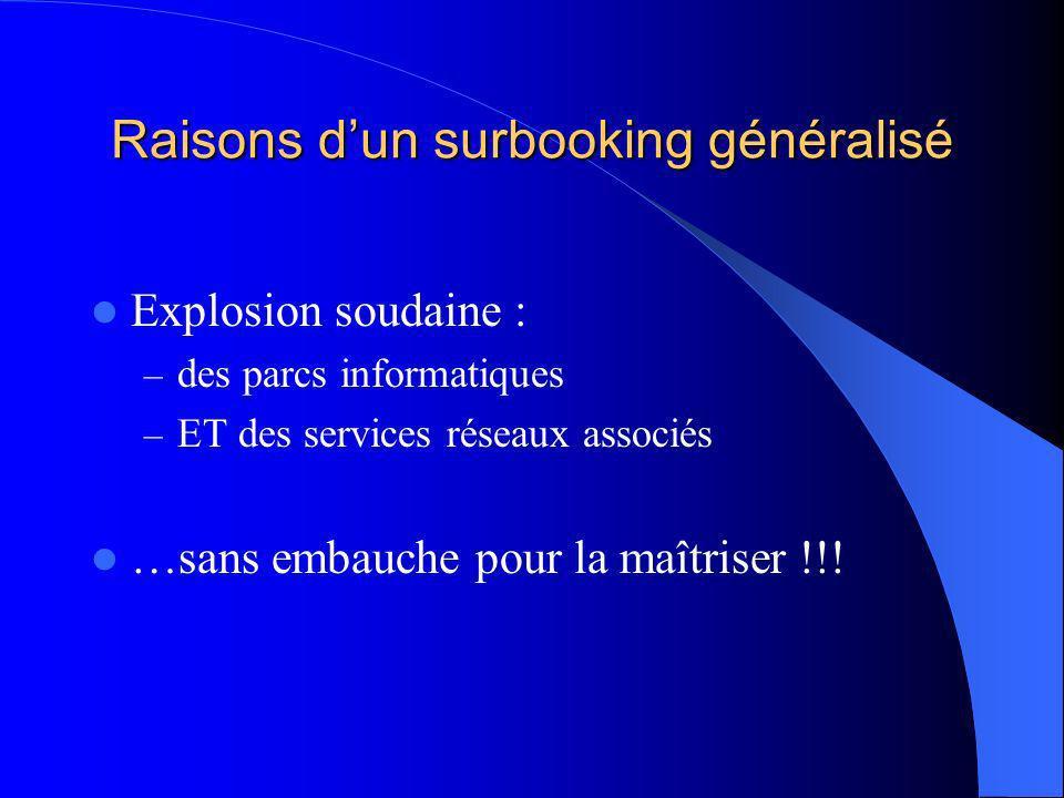 Raisons dun surbooking généralisé Explosion soudaine : – des parcs informatiques – ET des services réseaux associés …sans embauche pour la maîtriser !!!
