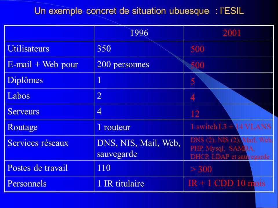 Un exemple concret de situation ubuesque : lESIL 1996 Utilisateurs350 E-mail + Web pour200 personnes Diplômes1 Labos2 Serveurs4 Routage1 routeur Services réseauxDNS, NIS, Mail, Web, sauvegarde Postes de travail110 Personnels1 IR titulaire 2001 500 5 4 12 1 switch L3 + 14 VLANS DNS (2), NIS (2), Mail, Web, PHP, Mysql, SAMBA, DHCP, LDAP et sauvegarde > 300 IR + 1 CDD 10 mois