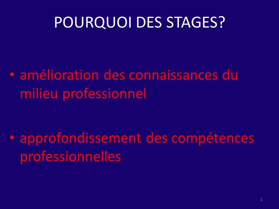 amélioration des connaissances du milieu professionnel approfondissement des compétences professionnelles 1 POURQUOI DES STAGES?