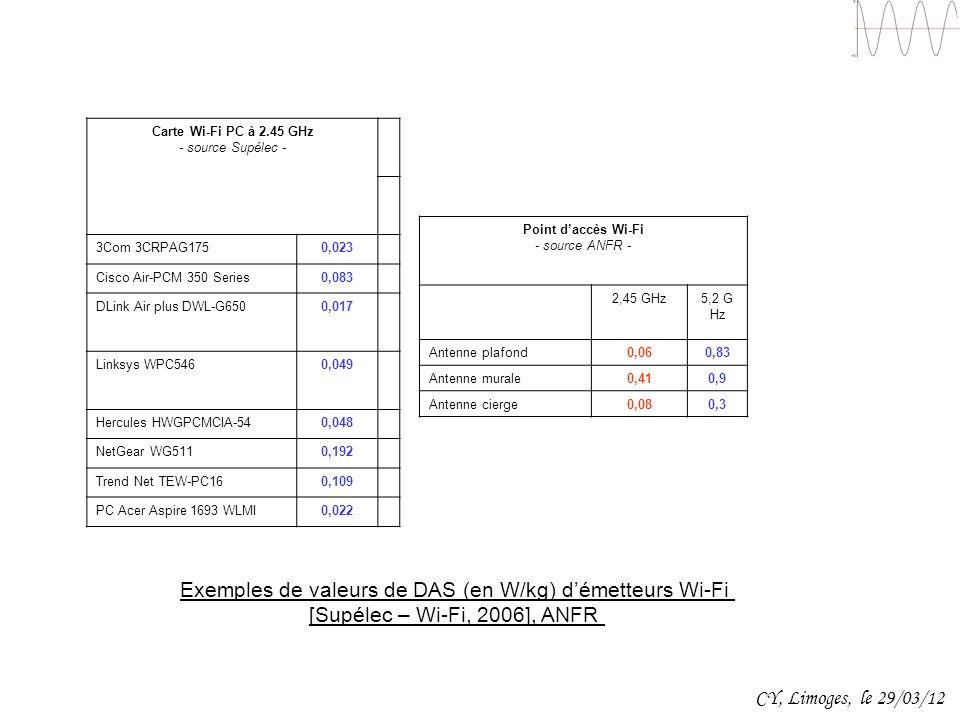 Carte Wi-Fi PC à 2.45 GHz - source Supélec - 3Com 3CRPAG1750,023 Cisco Air-PCM 350 Series0,083 DLink Air plus DWL-G6500,017 Linksys WPC5460,049 Hercul
