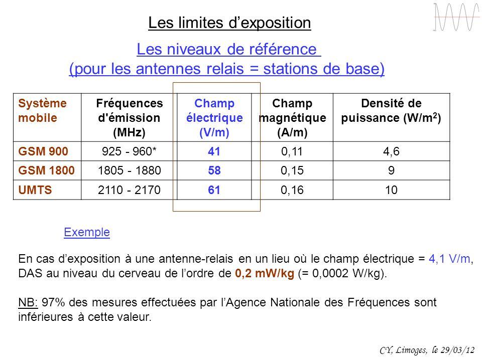 Système mobile Fréquences d'émission (MHz) Champ électrique (V/m) Champ magnétique (A/m) Densité de puissance (W/m 2 ) GSM 900925 - 960*410,114,6 GSM