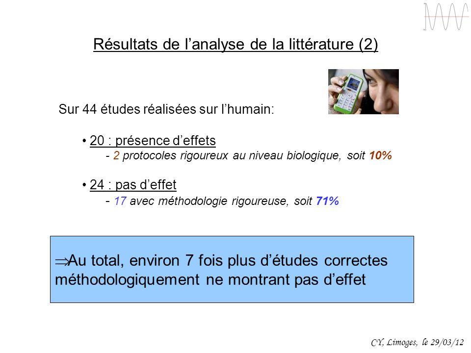 Résultats de lanalyse de la littérature (2) Sur 44 études réalisées sur lhumain: 20 : présence deffets - 2 protocoles rigoureux au niveau biologique,