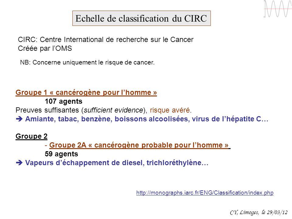 Echelle de classification du CIRC http://monographs.iarc.fr/ENG/Classification/index.php NB: Concerne uniquement le risque de cancer. Groupe 1 « cancé