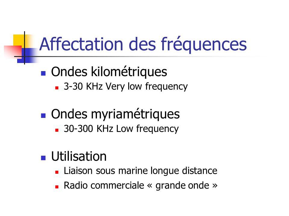 Ondes kilométriques 3-30 KHz Very low frequency Ondes myriamétriques 30-300 KHz Low frequency Utilisation Liaison sous marine longue distance Radio co