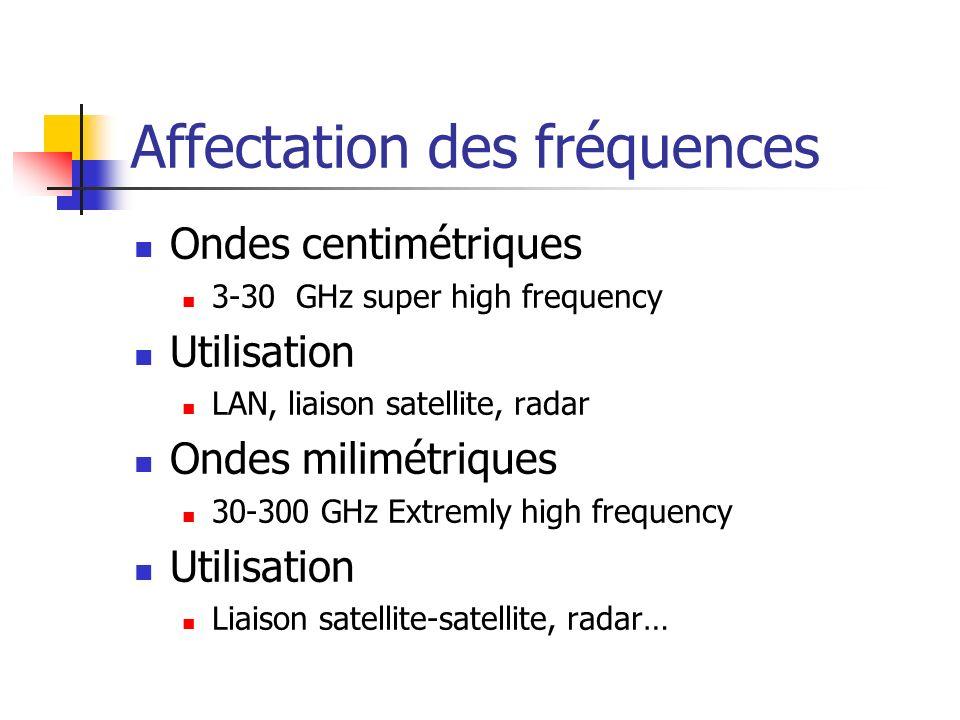 Affectation des fréquences En France, laffectation des fréquences gérée par lA.R.T est disponible sur le site art-telecom.frart-telecom.fr Les modalités dutilisations du spectre radioélectrique en Europe sont disponible sur le site ero.dkero.dk