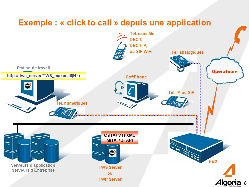 6 Tél. numériques PBX Exemple : « click to call » depuis une application Opérateurs Tél. analogiques Serveurs dapplication Serveurs dEntreprise Statio