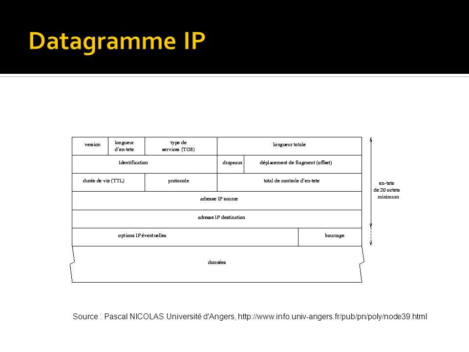 Source : Pascal NICOLAS Université d Angers, http://www.info.univ-angers.fr/pub/pn/poly/node39.html