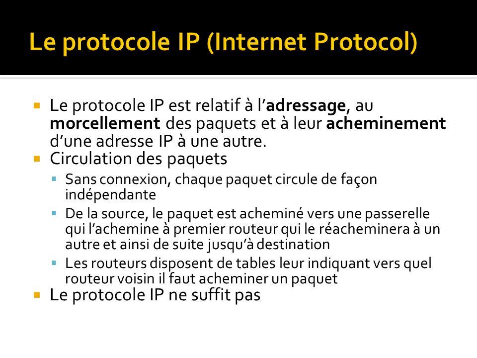 Le protocole IP est relatif à ladressage, au morcellement des paquets et à leur acheminement dune adresse IP à une autre.