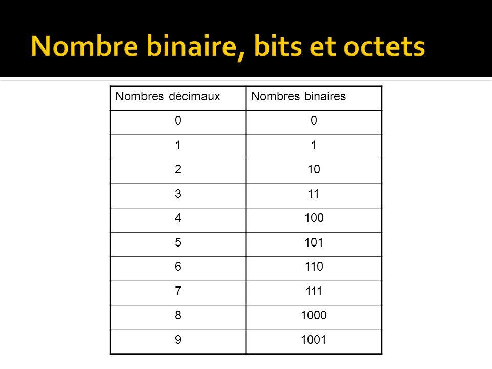 Nombres décimauxNombres binaires 00 11 210 311 4100 5101 6110 7111 81000 91001