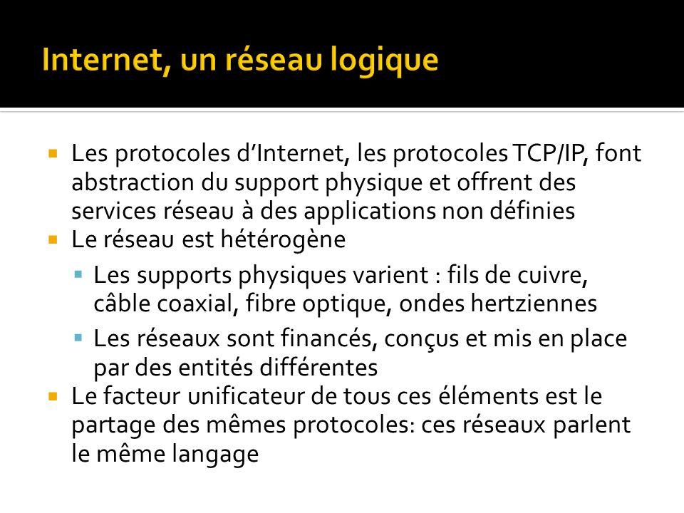 Les protocoles dInternet, les protocoles TCP/IP, font abstraction du support physique et offrent des services réseau à des applications non définies Le réseau est hétérogène Les supports physiques varient : fils de cuivre, câble coaxial, fibre optique, ondes hertziennes Les réseaux sont financés, conçus et mis en place par des entités différentes Le facteur unificateur de tous ces éléments est le partage des mêmes protocoles: ces réseaux parlent le même langage