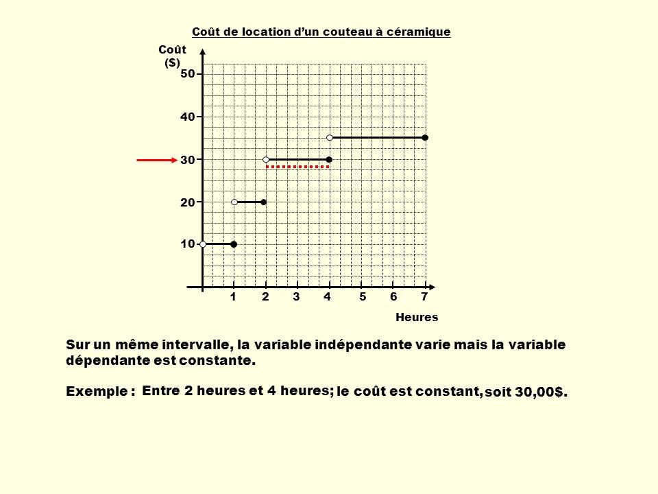 Sur un même intervalle, la variable indépendante varie mais la variable dépendante est constante. Exemple : Entre 2 heures et 4 heures; le coût est co