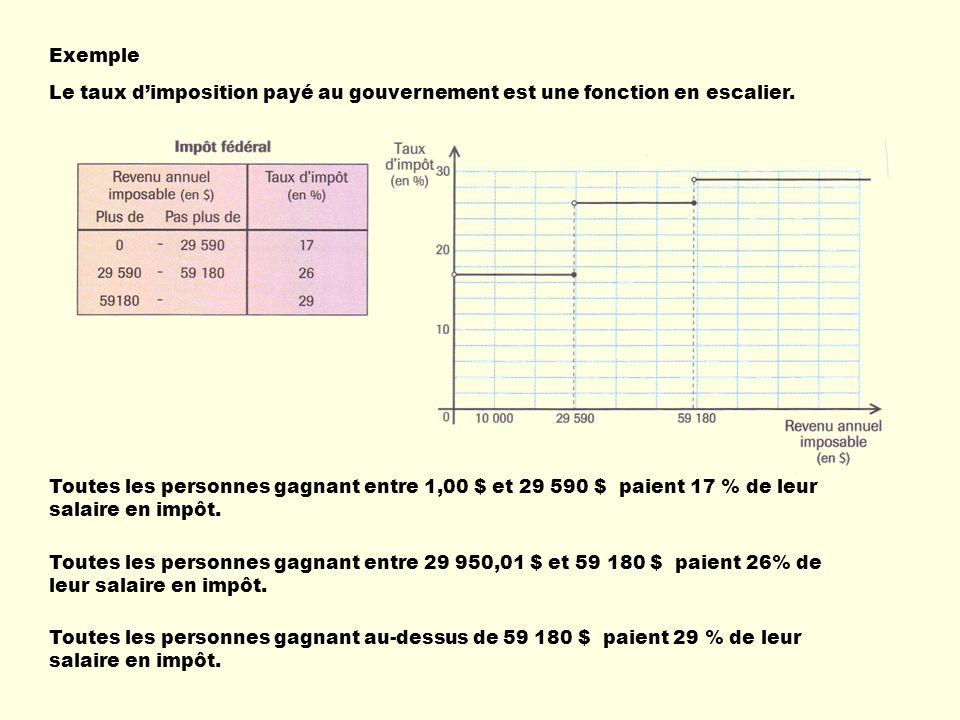 Le taux dimposition payé au gouvernement est une fonction en escalier. Toutes les personnes gagnant entre 1,00 $ et 29 590 $ paient 17 % de leur salai