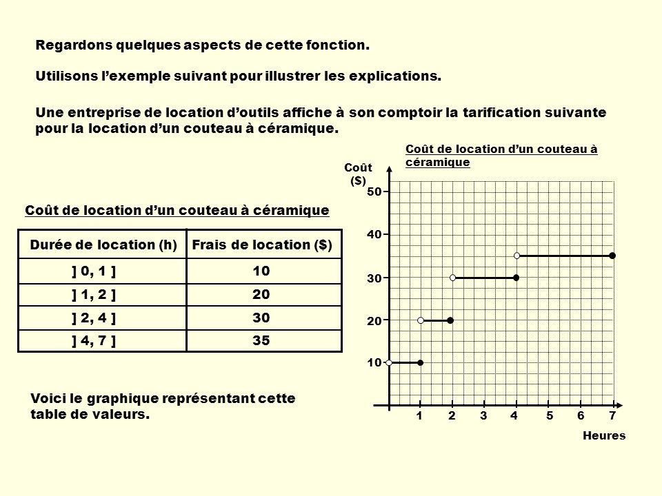 ] 0, 1 ] 10 ] 1, 2 ] 20 ] 2, 4 ] 30 ] 4, 7 ] 35 Durée de location (h)Frais de location ($) xy La variable indépendante (x) représente la durée de location.