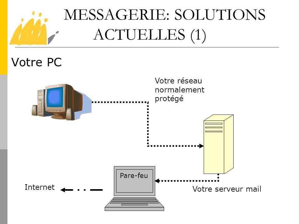 MESSAGERIE: SOLUTIONS ACTUELLES (1) Votre PC Votre serveur mail Votre réseau normalement protégé Pare-feu Internet
