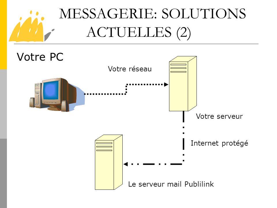 MESSAGERIE: SOLUTIONS ACTUELLES (2) Votre PC Votre serveur Le serveur mail Publilink Internet protégé Votre réseau