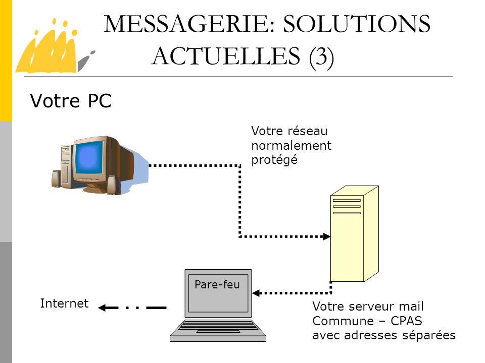 MESSAGERIE: SOLUTIONS ACTUELLES (3) Votre PC Votre serveur mail Commune – CPAS avec adresses séparées Votre réseau normalement protégé Pare-feu Intern