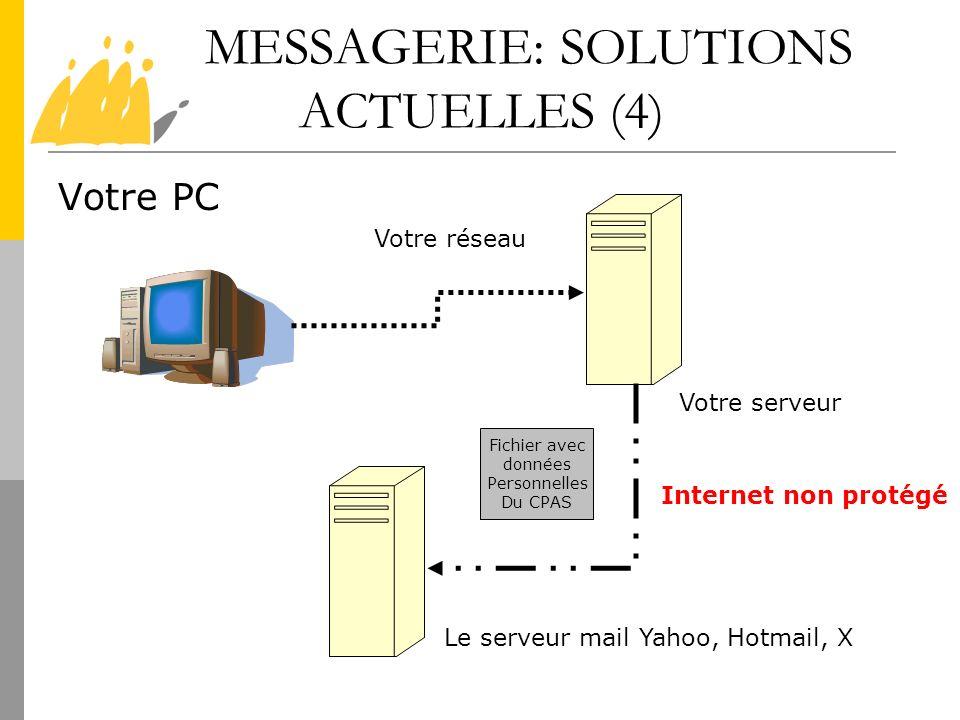 MESSAGERIE: SOLUTIONS ACTUELLES (4) Votre PC Votre serveur Le serveur mail Yahoo, Hotmail, X Internet non protégé Votre réseau Fichier avec données Pe