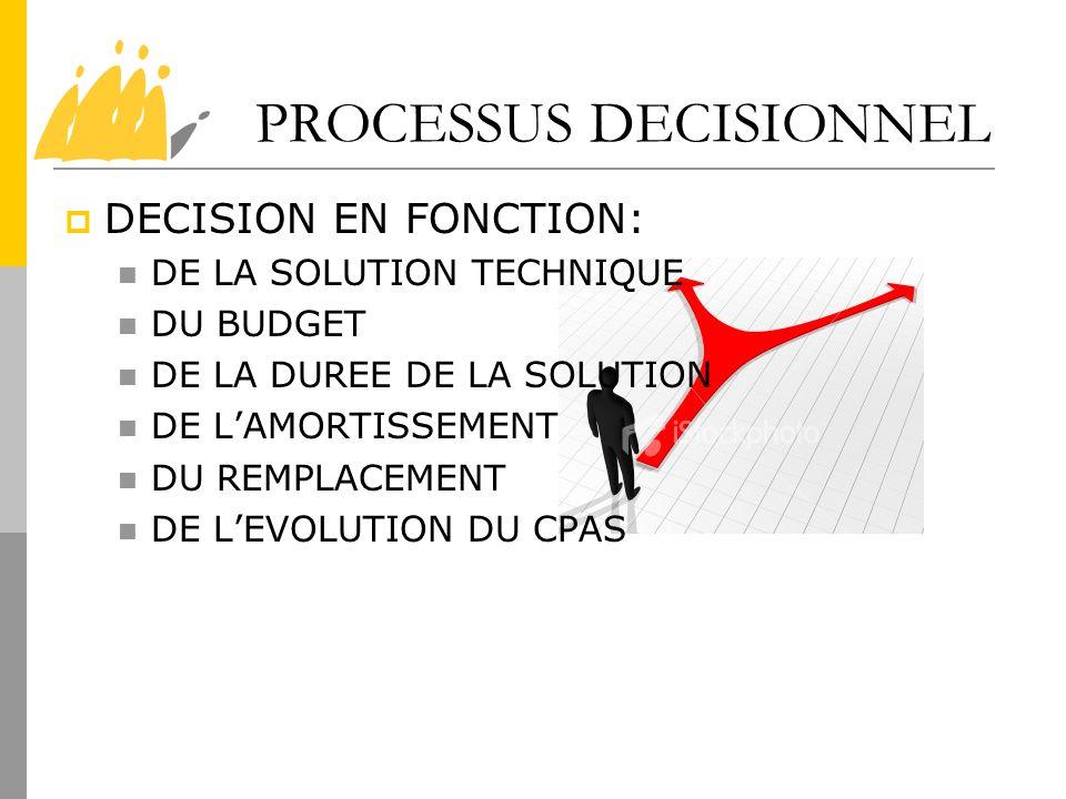 PROCESSUS DECISIONNEL DECISION EN FONCTION: DE LA SOLUTION TECHNIQUE DU BUDGET DE LA DUREE DE LA SOLUTION DE LAMORTISSEMENT DU REMPLACEMENT DE LEVOLUT