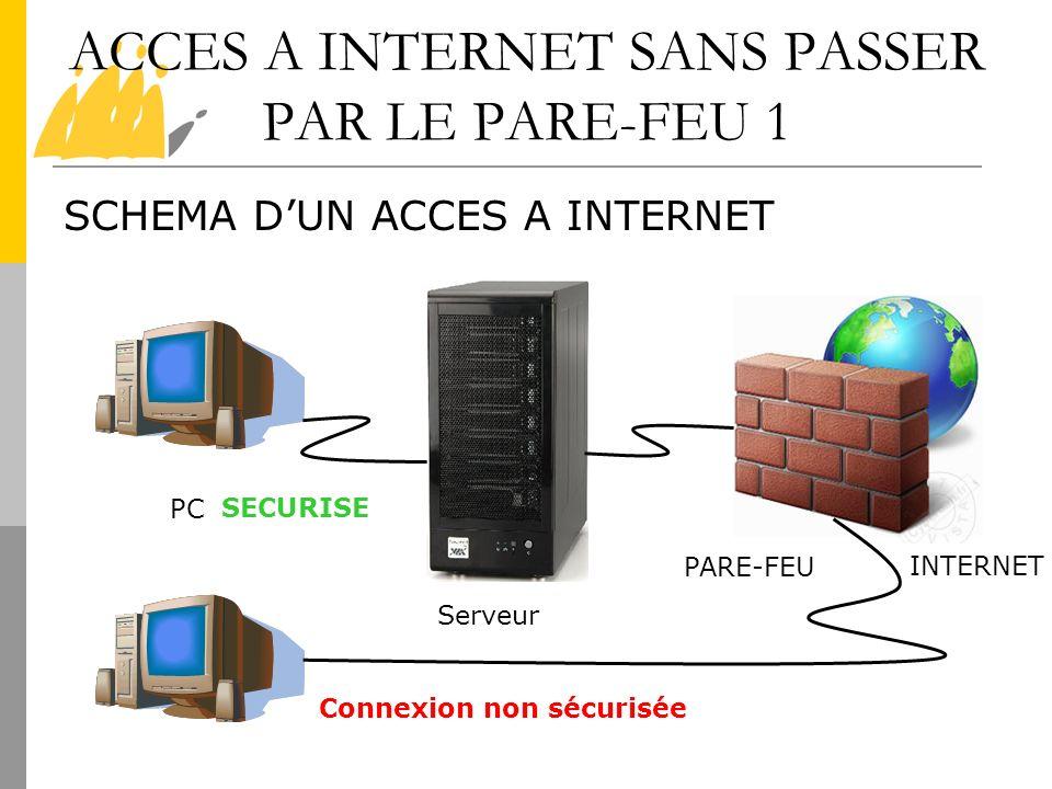 ACCES A INTERNET SANS PASSER PAR LE PARE-FEU 1 SCHEMA DUN ACCES A INTERNET PC Serveur PARE-FEU INTERNET SECURISE Connexion non sécurisée