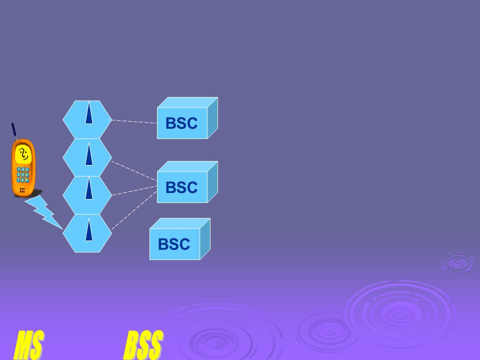 BTS : Émetteur/Récepteur Modulation, démodulation, codage, correcteur d'erreur Gère toute la couche physique, multiplexage TDMA, saut de fréquence. Ré