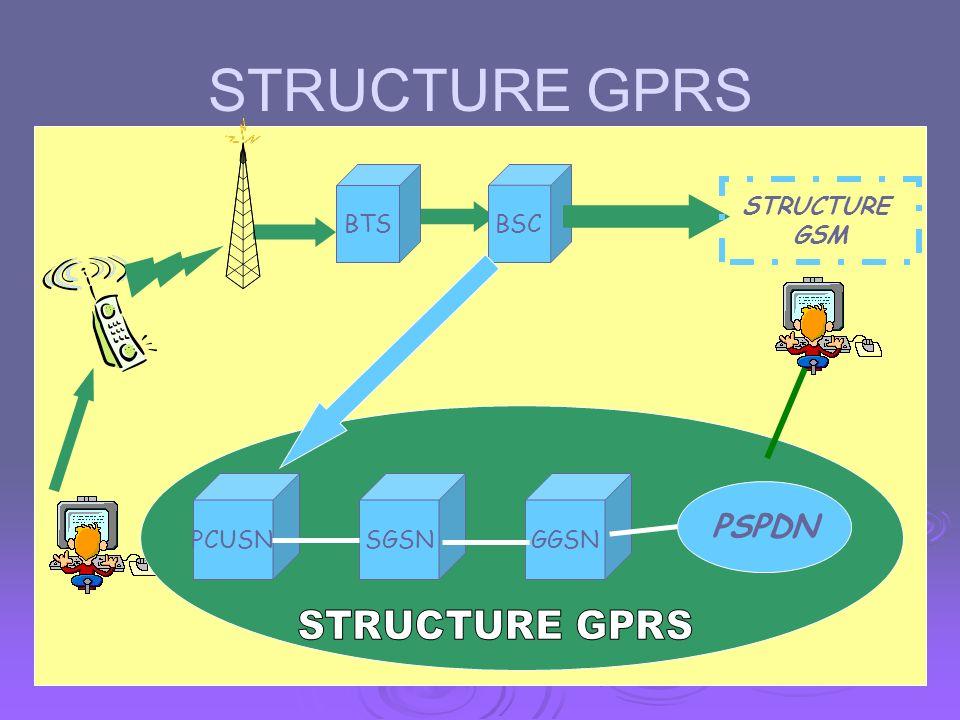 Sur quoi repose le GPRS ? Structure GPRS BTSBSCTCU MSC