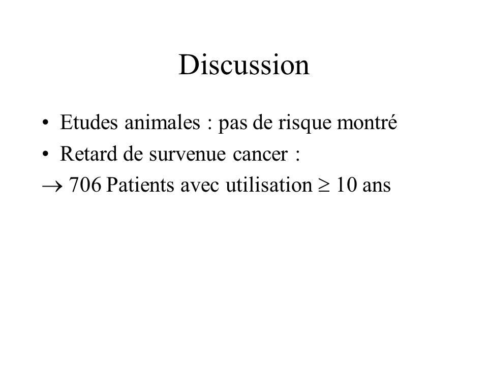 Discussion Etudes animales : pas de risque montré Retard de survenue cancer : 706 Patients avec utilisation 10 ans