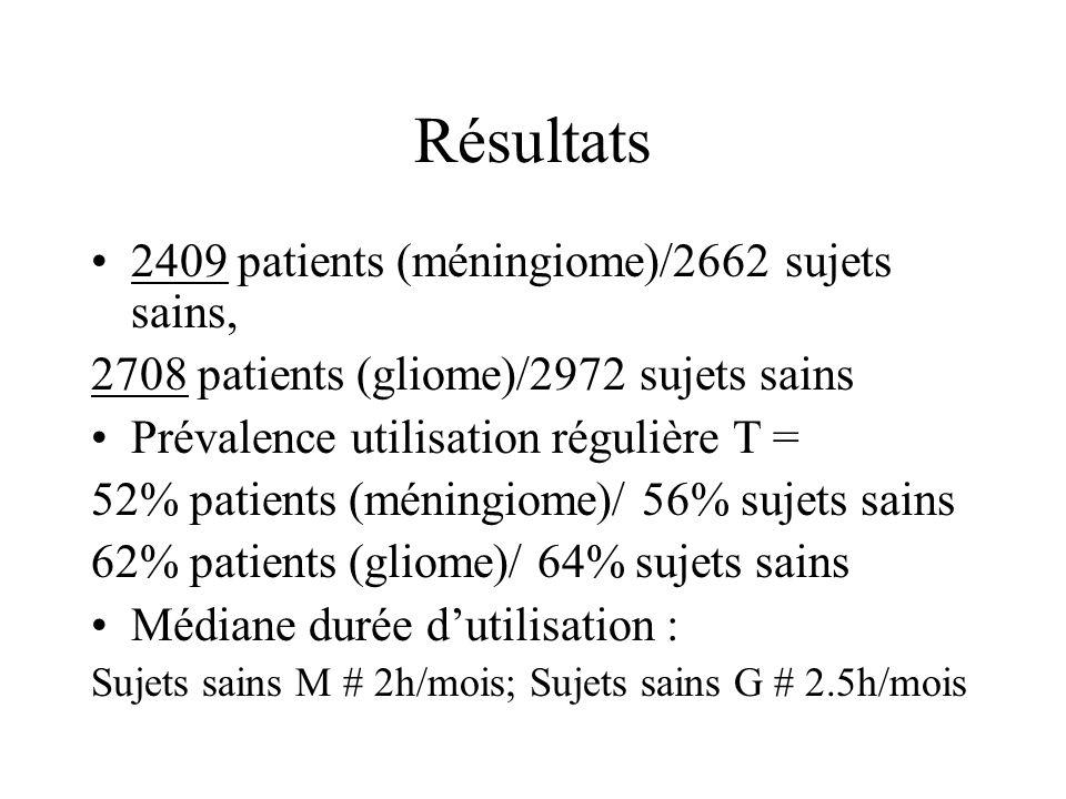 Résultats 2409 patients (méningiome)/2662 sujets sains, 2708 patients (gliome)/2972 sujets sains Prévalence utilisation régulière T = 52% patients (méningiome)/ 56% sujets sains 62% patients (gliome)/ 64% sujets sains Médiane durée dutilisation : Sujets sains M 2h/mois; Sujets sains G 2.5h/mois