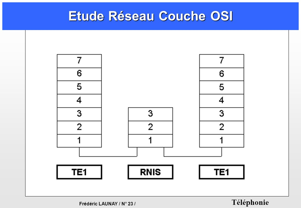 Frédéric LAUNAY / N° 23 / Téléphonie Etude Réseau Couche OSI