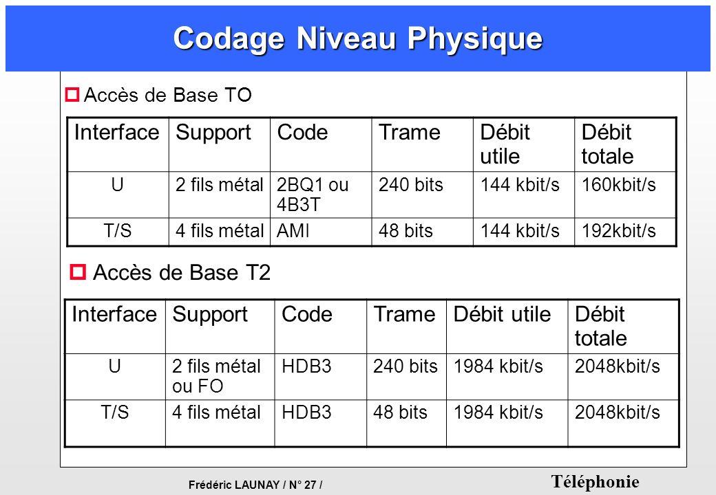 Frédéric LAUNAY / N° 27 / Téléphonie Codage Niveau Physique pAccès de Base TO InterfaceSupportCodeTrameDébit utile Débit totale U2 fils métal2BQ1 ou 4