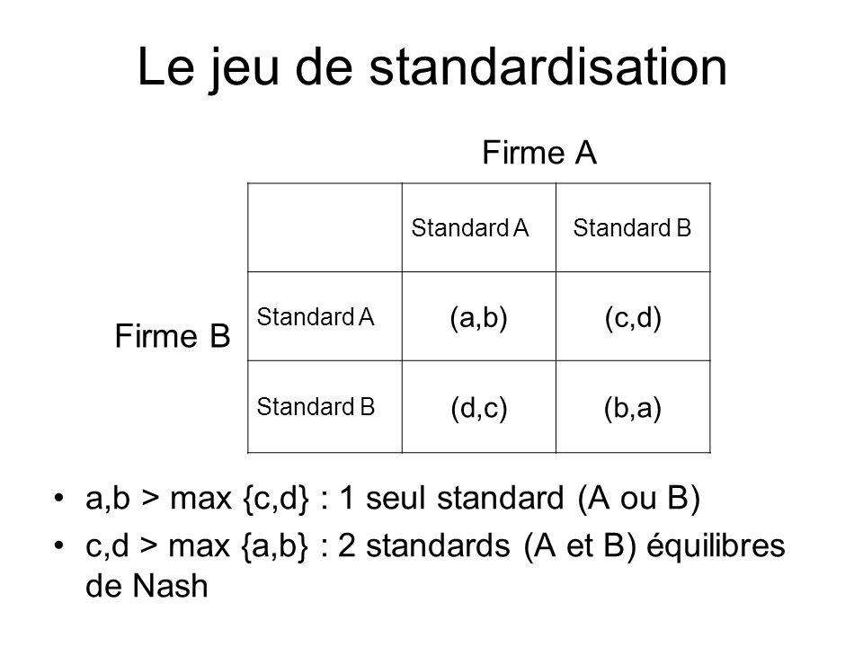 Le jeu de standardisation a,b > max {c,d} : 1 seul standard (A ou B) c,d > max {a,b} : 2 standards (A et B) équilibres de Nash Firme B Firme A Standar