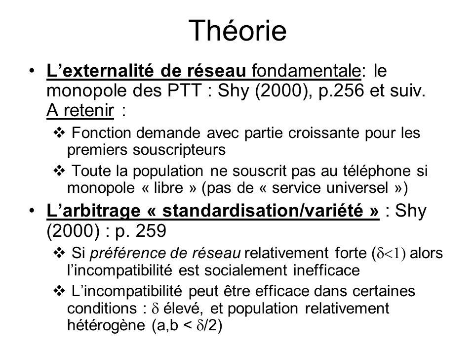 Théorie Lexternalité de réseau fondamentale: le monopole des PTT : Shy (2000), p.256 et suiv. A retenir : Fonction demande avec partie croissante pour