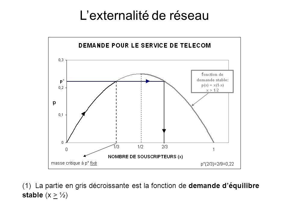 (1) La partie en gris décroissante est la fonction de demande déquilibre stable (x > ½) Lexternalité de réseau