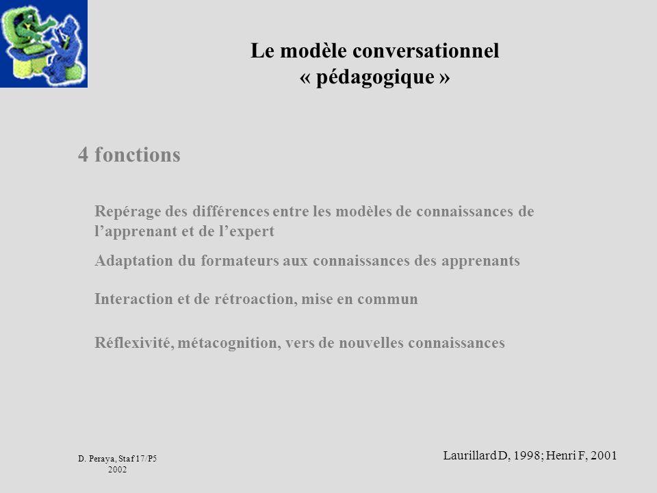 D. Peraya, Staf 17/P5 2002 Le modèle conversationnel « pédagogique » Repérage des différences entre les modèles de connaissances de lapprenant et de l