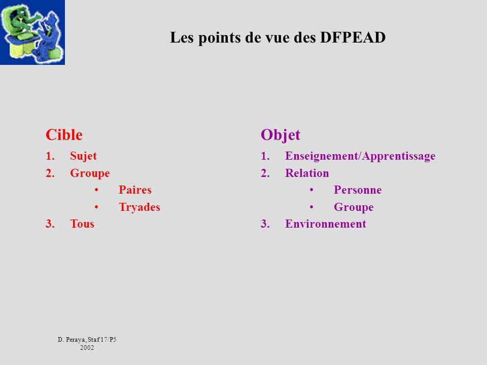 D. Peraya, Staf 17/P5 2002 Les points de vue des DFPEAD Cible 1.Sujet 2.Groupe Paires Tryades 3.Tous Objet 1.Enseignement/Apprentissage 2.Relation Per