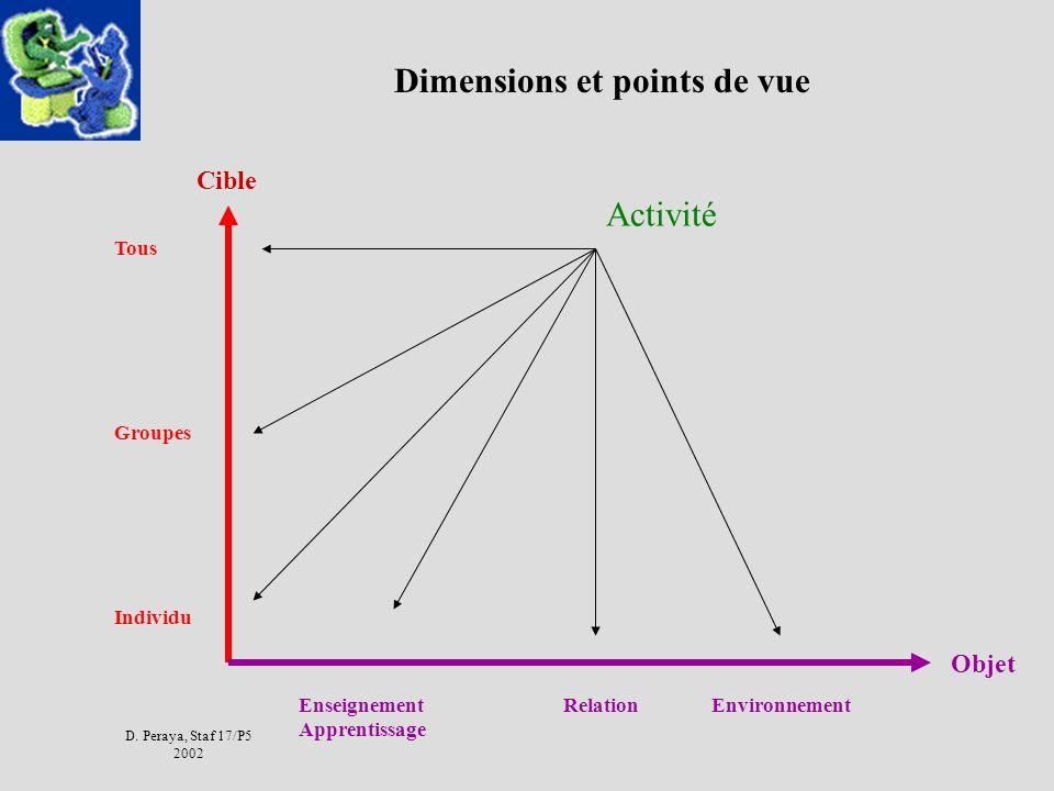 D. Peraya, Staf 17/P5 2002 Dimensions et points de vue Objet Cible Activité Enseignement Apprentissage RelationEnvironnement Tous Groupes Individu