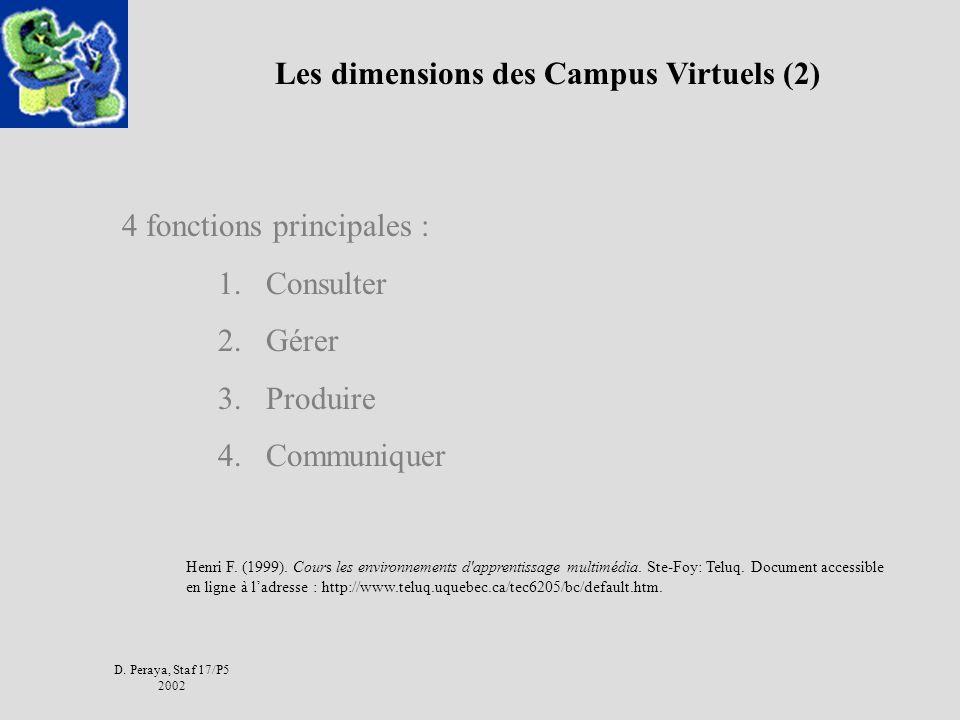 D. Peraya, Staf 17/P5 2002 Les dimensions des Campus Virtuels (2) 4 fonctions principales : 1.Consulter 2.Gérer 3.Produire 4.Communiquer Henri F. (199